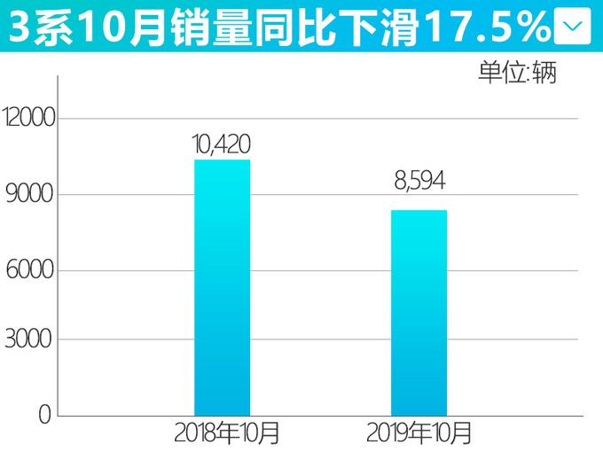 华晨宝马新3系10月销量降17.5 不及奔驰C级65-图3