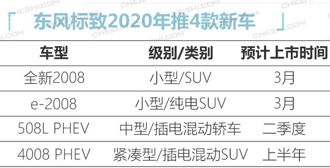 标致明年4款新车曝光 全新2008领衔 预计10万起-图1
