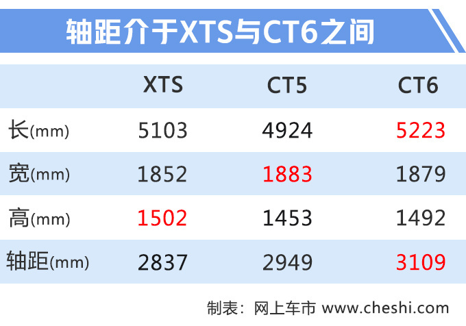 凯迪拉克CT5实车谍照曝光 三天后发布竞争3系-图6