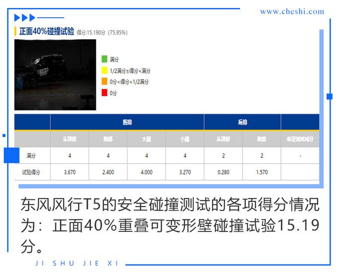 市场前景堪忧风行T5碰撞测试成绩只有两星-图7