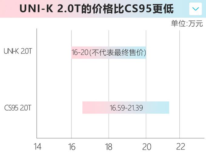 长安UNI-K 2.0T售16-20万元 比CS95更大还便宜-图5