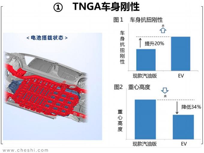 纯电动续航最重要 丰田的答案安全+高效+操控-图10
