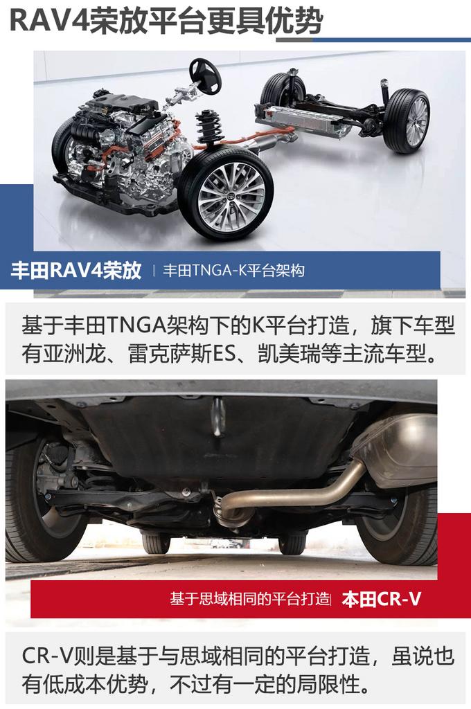 同级最强SUV之争全新RAV4荣放对比本田CRV-图4