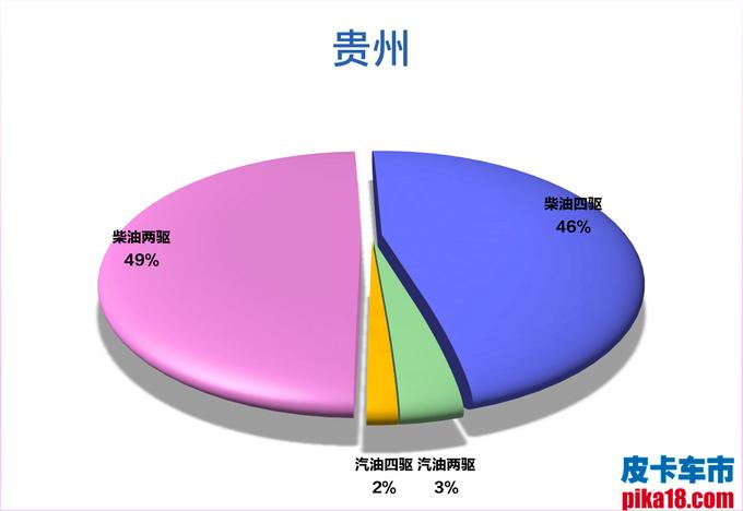 柴汽油皮卡市占率出炉 广西人最喜欢柴油四驱车-图4