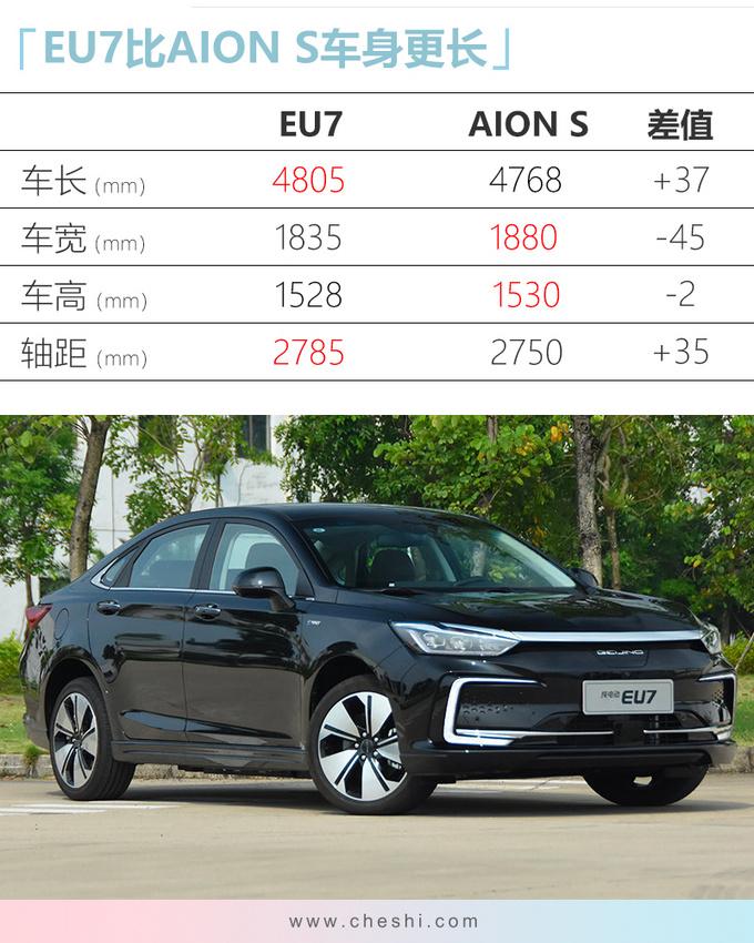 北汽新能源EU7售15.99万起 尺寸超广汽Aion S-图4