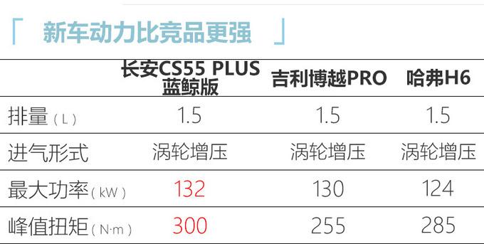 长安锐程CC/CS55 PLUS上市 XX万起售/换新1.5T-图10
