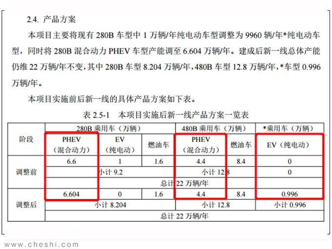 一汽丰田增32万辆新能源产能 奕泽纯电等车将上市-图2