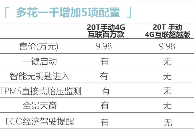 荣威RX5新车型上市 配置大幅升级9.98万元起售-图1