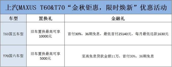 上汽大通金秋钜惠买T60&T70享双重好礼-图1