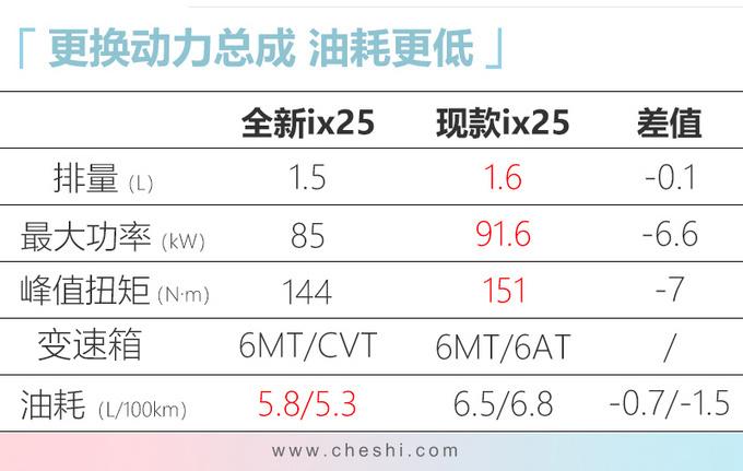 北京现代新ix25本月上市 降价近1万元预售10万起-图5