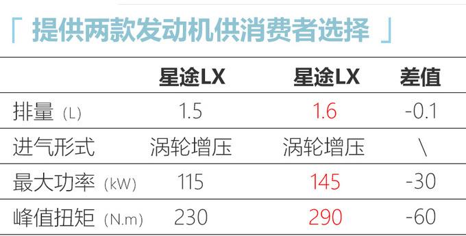 星途LX 1.5T车型配置曝光 7天后上市或11万起售-图6