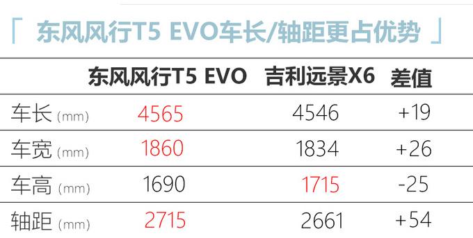 东风风行T5EVO曝光搭三菱1.5T 或10万元起售-图5