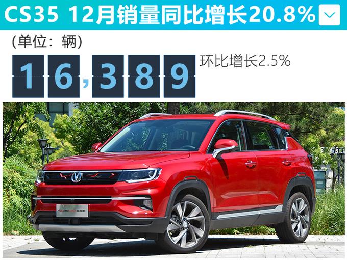 长安12月销量大增35 CS75涨287.5逸动增97.9-图3