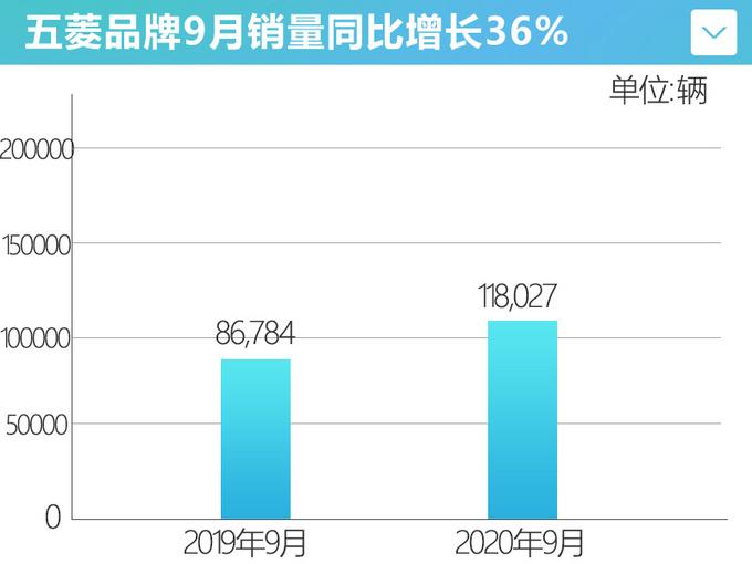 五菱连续6个月正增长宏观MINI EV月销破2万-图5