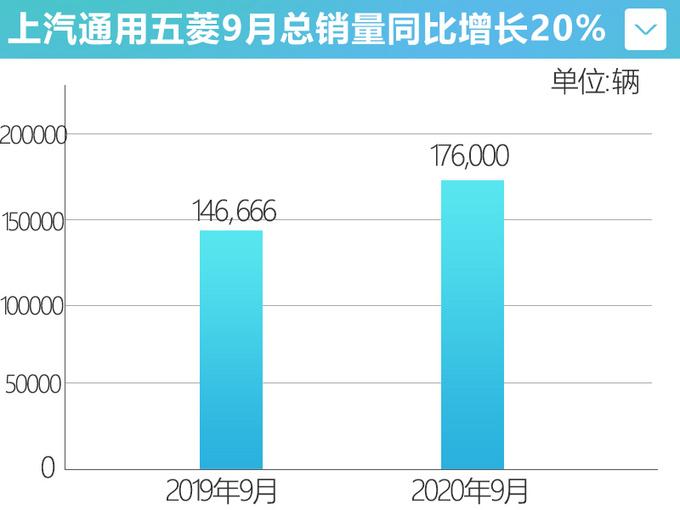 五菱连续6个月正增长宏观MINI EV月销破2万-图4