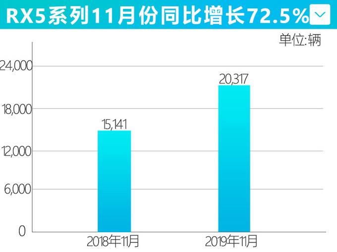 上汽荣威11月销量达37,625辆 RX5系列劲增33-图3