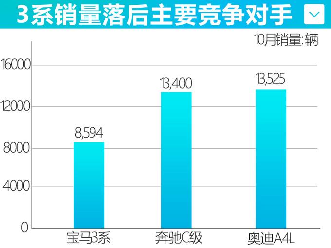 华晨宝马新3系10月销量降17.5 不及奔驰C级65-图2