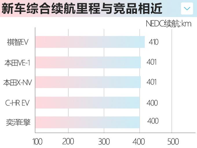 日韩系推5款纯电动车型 菲斯塔纯电17.38万起-图21