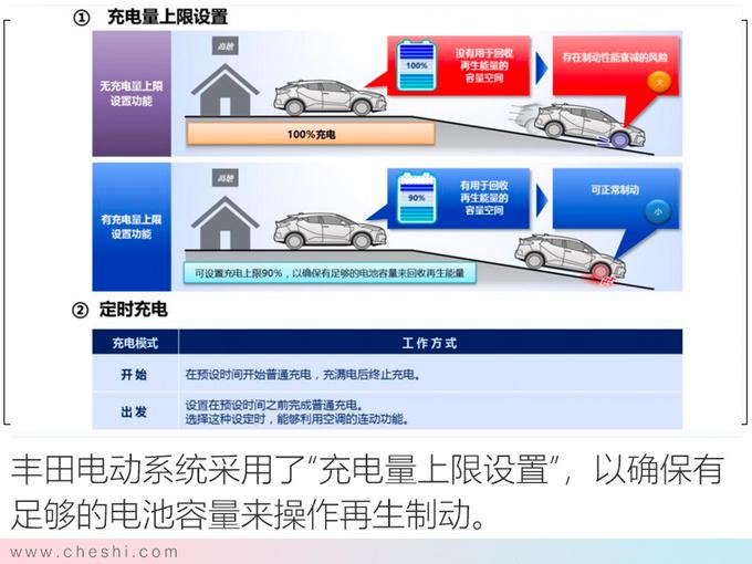 纯电动续航最重要 丰田的答案安全+高效+操控-图7