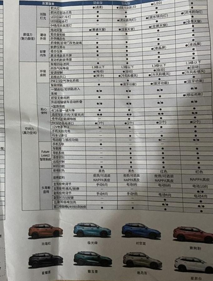 东风风行T5 EVO配置曝光明年3月份正式上市-图3