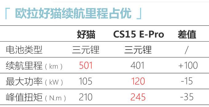 欧拉好猫11月24日上市 续航501km 预售10.5万元起