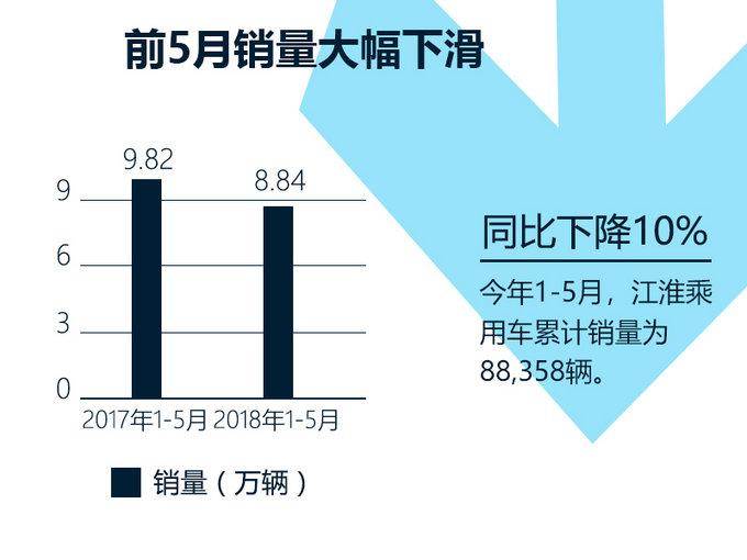 江淮乘用车1-5月销量下滑10 SUV跌幅高达37-图2