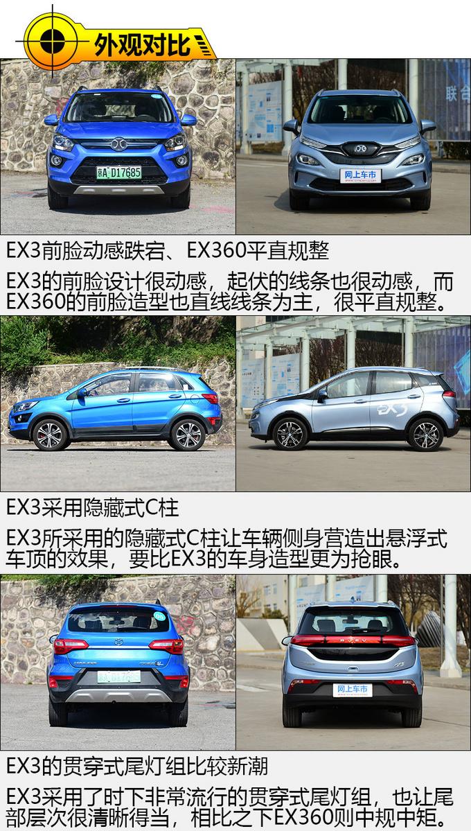 EX360与EX3之间的对视 真的好像自己未来的样子-图3