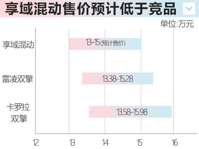 东风本田享域混动版空间大油耗低 卡罗拉要小心-图6