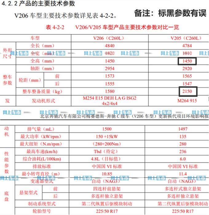 北京奔驰国产C级曝光 尺寸大幅加长 轴距超E级-图1