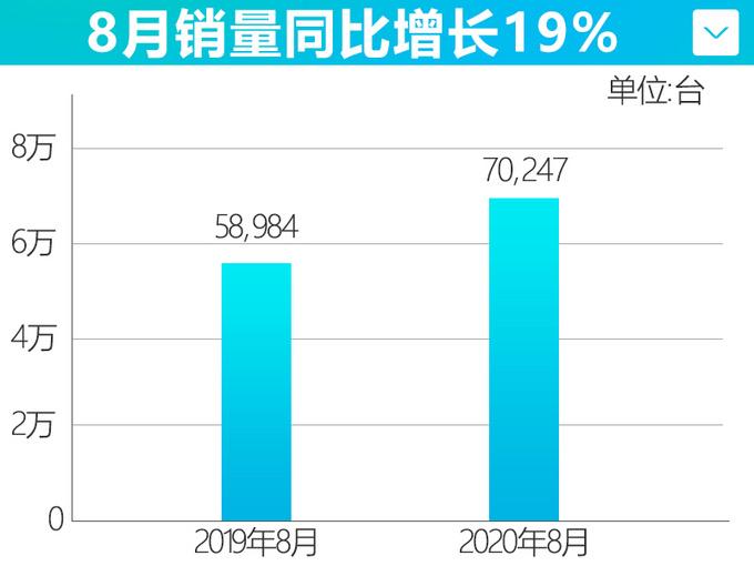广汽丰田8月销量70247辆SUV家族连续4个月破2万-图4