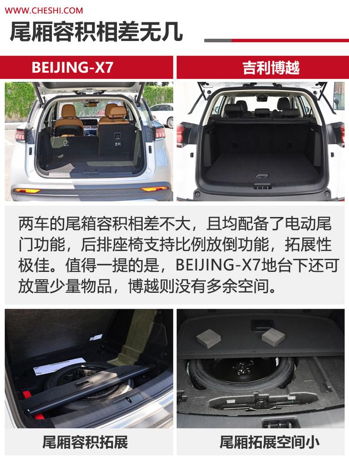 15万级高品质SUV怎么选BEIJING-X7对比吉利博越-图4