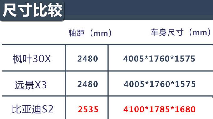 全新吉利新能源SUV不到7万就能买 还看啥比亚迪元-图7