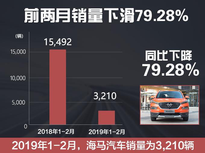 海马前两月销量下跌79.28 SUV降幅达72.68-图2