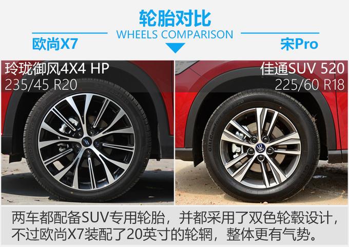 谁是国民精品SUV的代言人 长安欧尚X7 PK宋Pro-图5