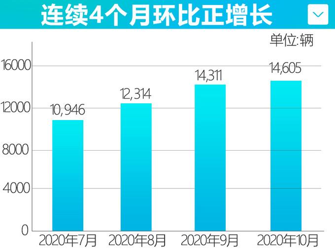 四连涨长安马自达10月销量超1.4万辆-增长28.6-图5
