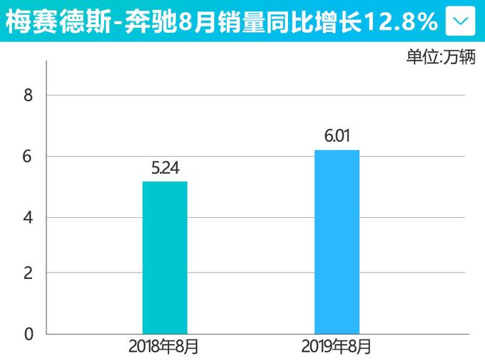 奔驰8月销量涨12.8 C级/GLC L/E级领跑细分市场-图2