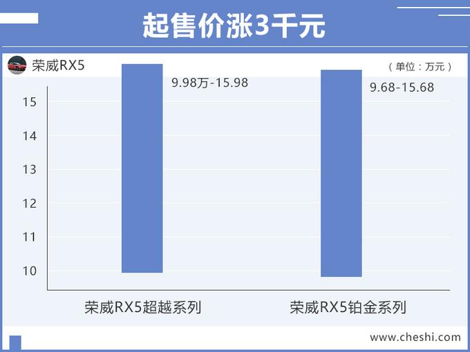 荣威新款RX5上市 全系升级国六起售价9.98万-图1
