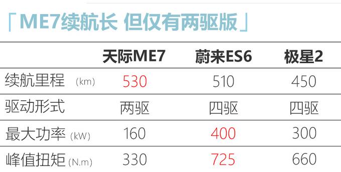 天际首款SUV ME7将在10天后上市起售30万以内-图1
