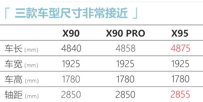 捷途X90 PRO新SUV四月上市 外观新颖-全系1.6T-图4