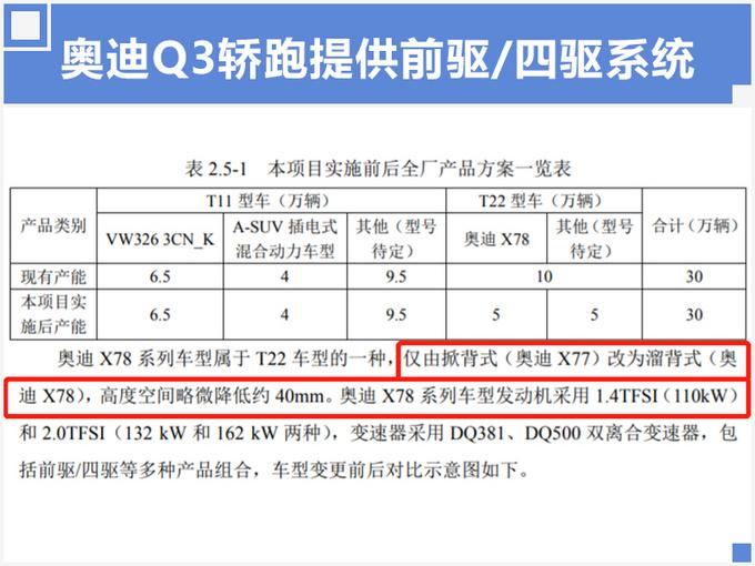 奥迪Q3轿跑SUV天津投产 年产5万辆PK奔驰GLA-图3
