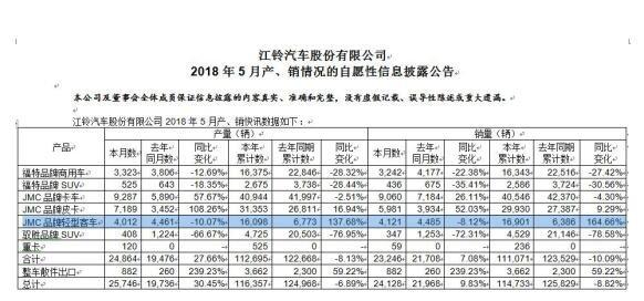 贺一周年 江铃特顺成行业销量榜无冕之王-图3