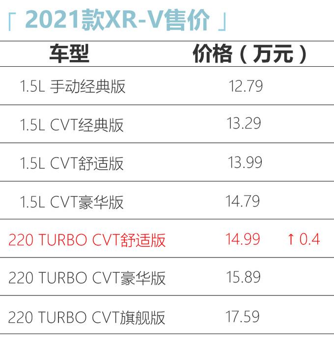 东风本田2021款XR-V上市 配置升级 1.5T舒适版贵4千-图4