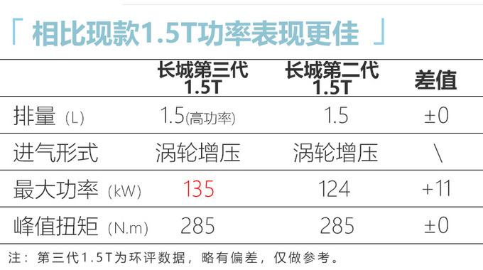 全新哈弗H6实车曝光 运动感更强/换第三代1.5T-图7