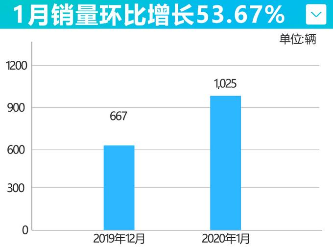 哪吒汽车1月销量同比增262 第二款SUV即将上市-图3
