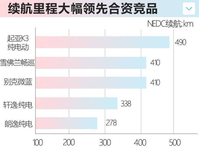 日韩系推5款纯电动车型 菲斯塔纯电17.38万起-图18