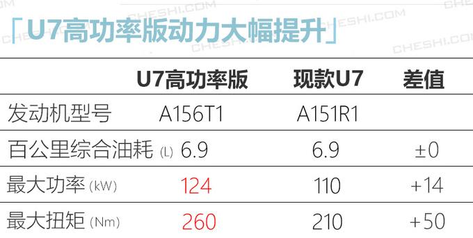 BEIJING U7将新增1.5T高功率版 预计10万元起售-图1