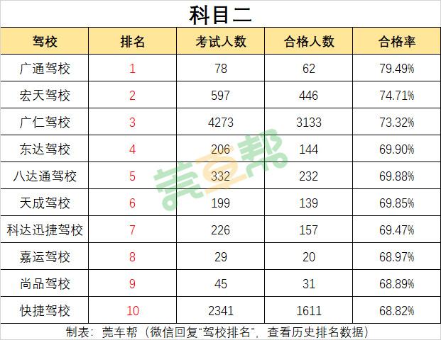 2019年3月东莞驾校考试合格率排名-图5