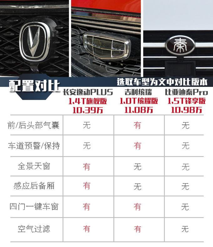 10万元家轿对比 长安/吉利/比亚迪谁更值得买-图10