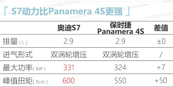 奥迪全新S7预售102万 二季度上市换搭保时捷2.9T-图2