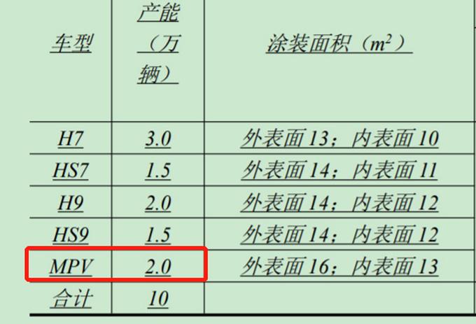 红旗大MPV投产进度曝光丰田埃尔法终于有了对手-图5